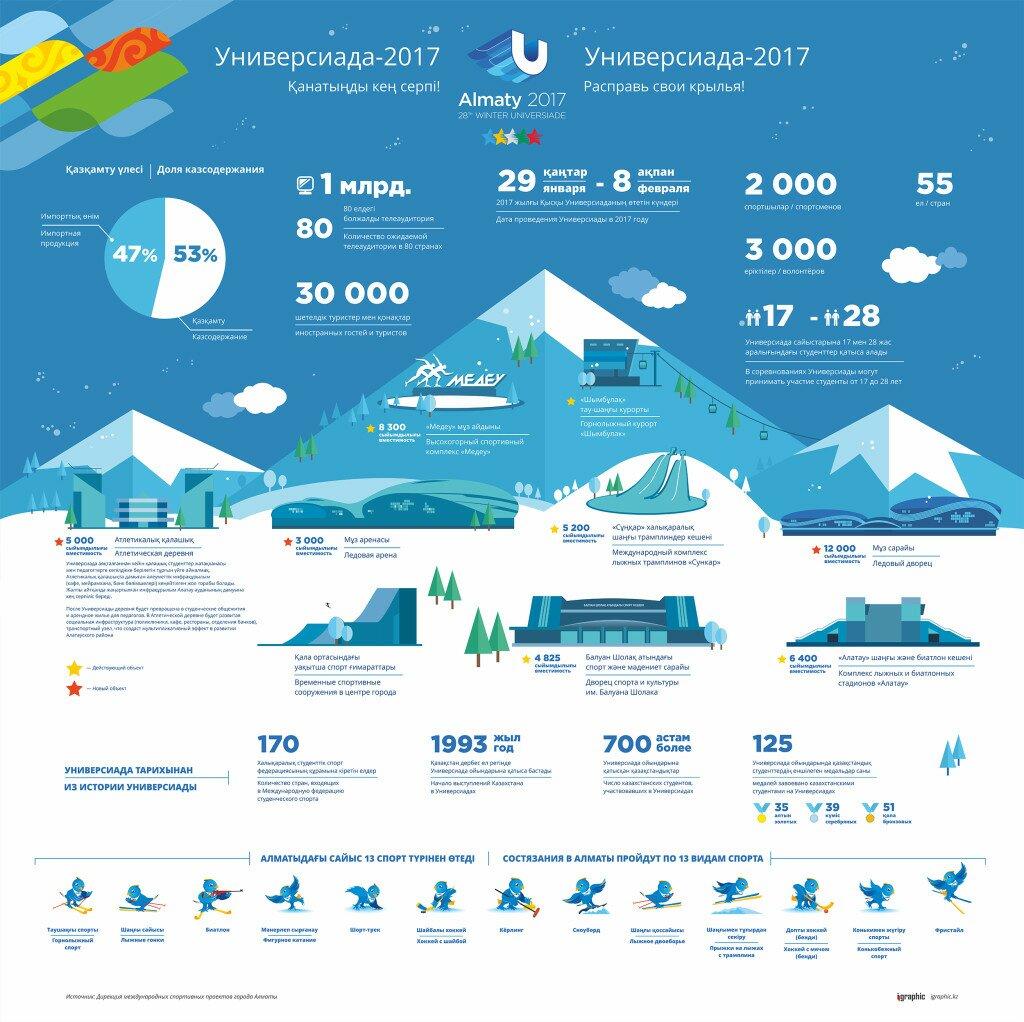 Инфографика-Универсиада-2015